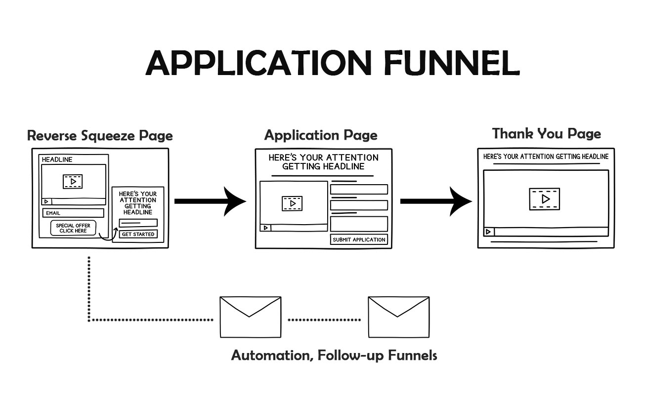 Application Funnel | Funnels Chef