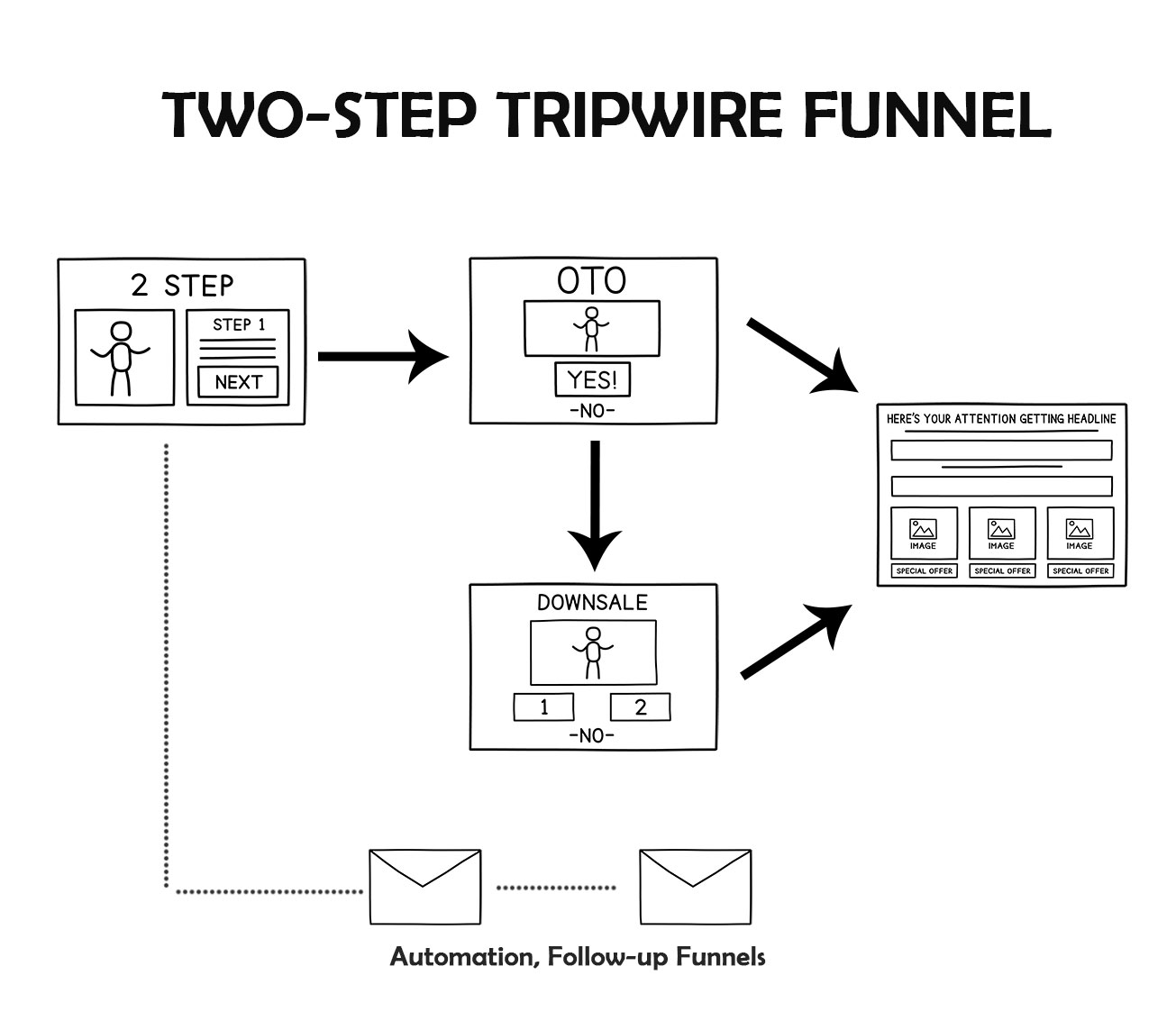Two-Step Tripwire Funnel | Funnels Chef